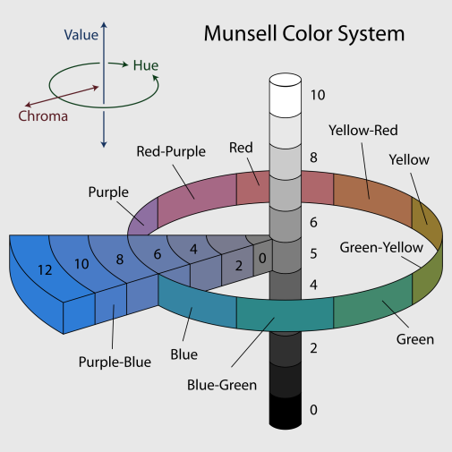 The Munsell Color System